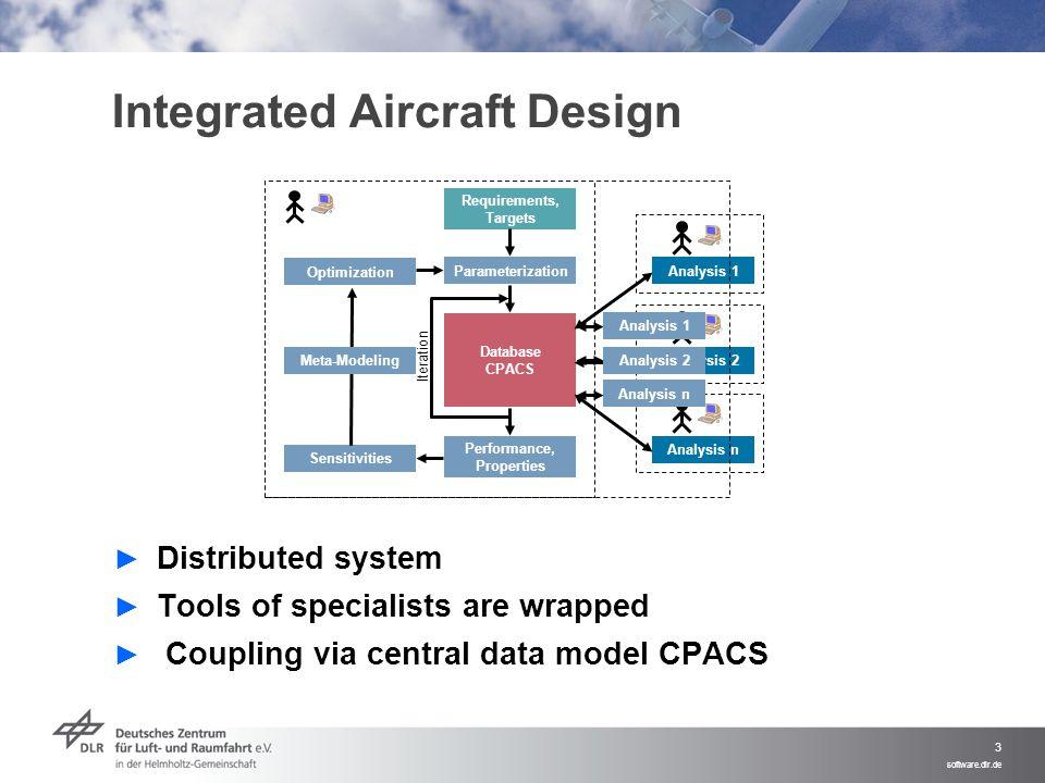 Integrated Aircraft Design