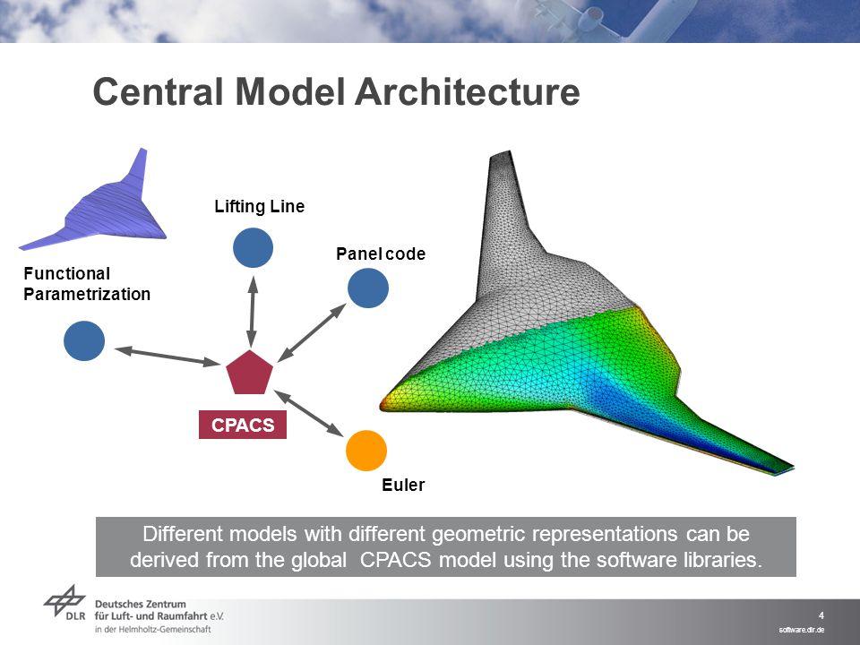 Central Model Architecture