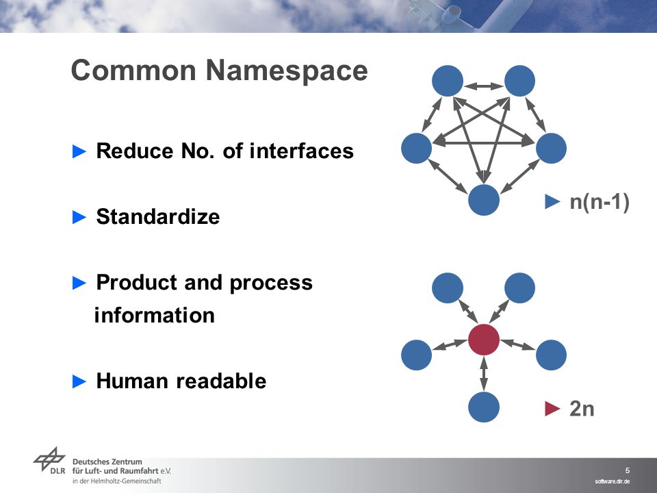 Common Namespace Reduce No. of interfaces Standardize ► n(n-1)