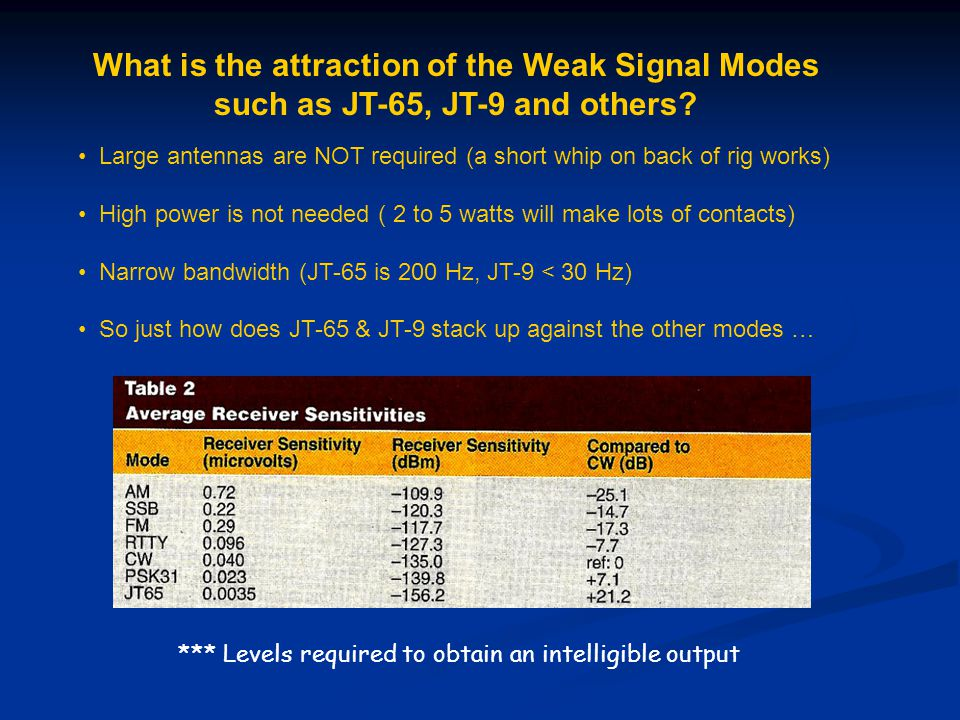 What is the attraction of the Weak Signal Modes