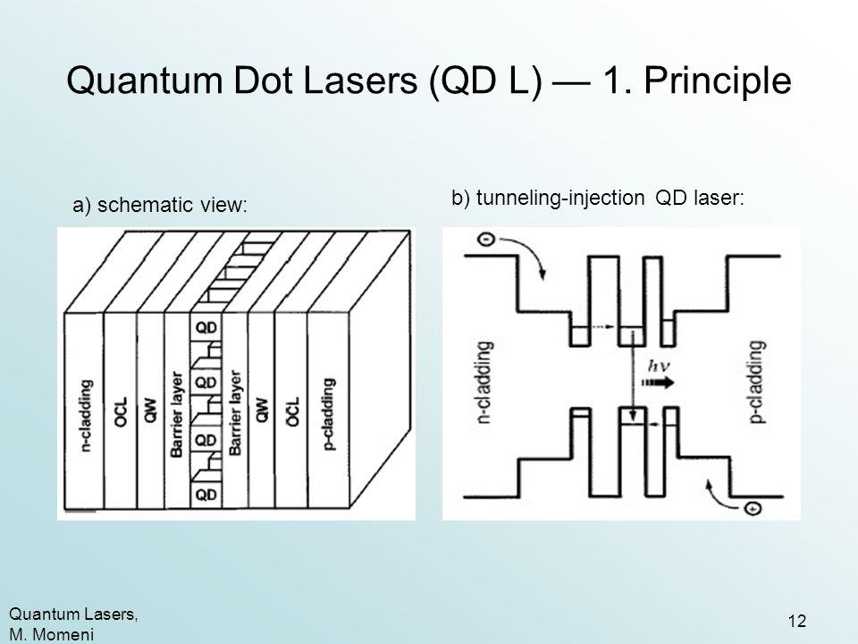 Quantum Dot Lasers (QD L) — 1. Principle