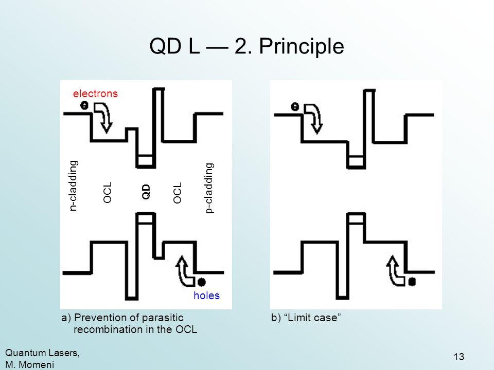 QD L — 2. Principle electrons n-cladding p-cladding OCL QD holes