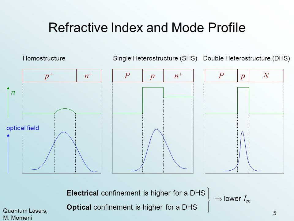 Refractive Index and Mode Profile