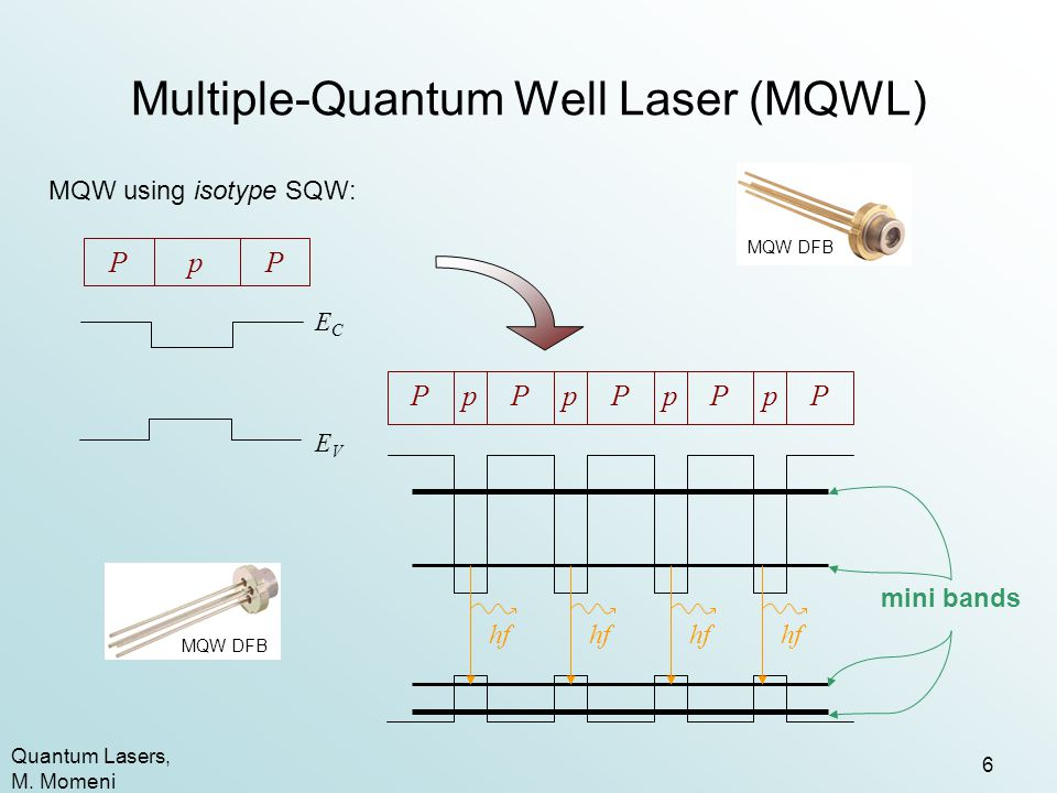 Multiple-Quantum Well Laser (MQWL)