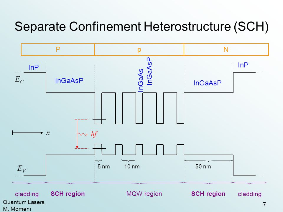 Separate Confinement Heterostructure (SCH)