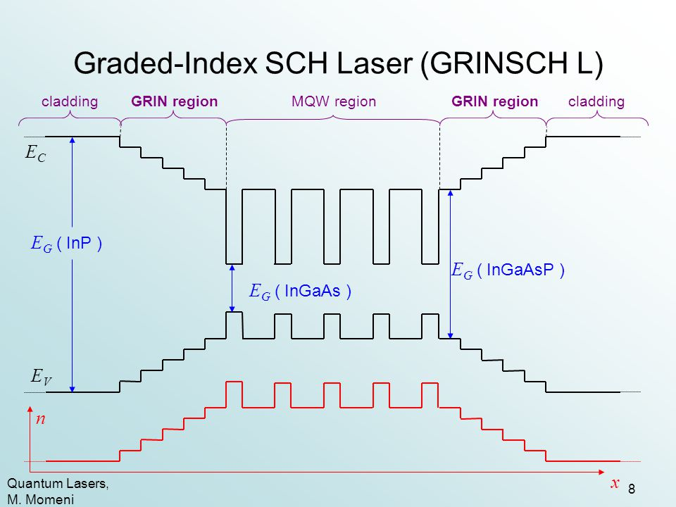 Graded-Index SCH Laser (GRINSCH L)
