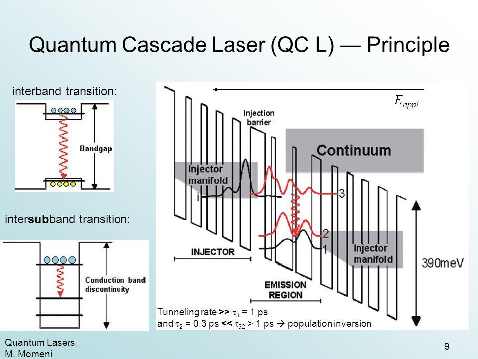 Quantum Cascade Laser (QC L) — Principle