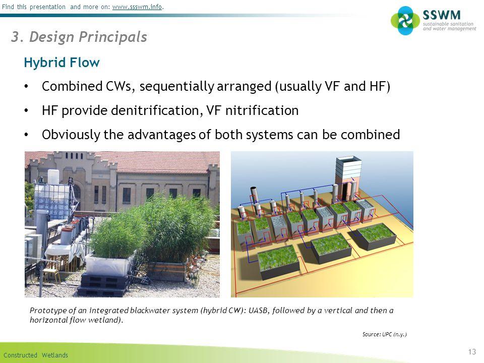 3. Design Principals Hybrid Flow