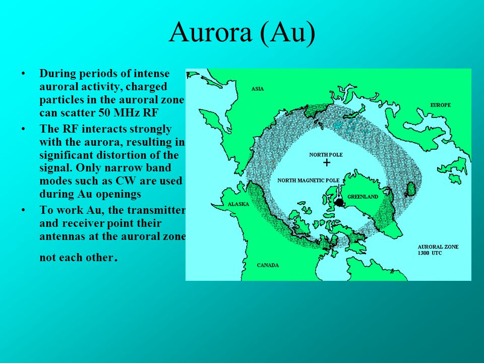 Aurora (Au) During periods of intense auroral activity, charged particles in the auroral zone can scatter 50 MHz RF.