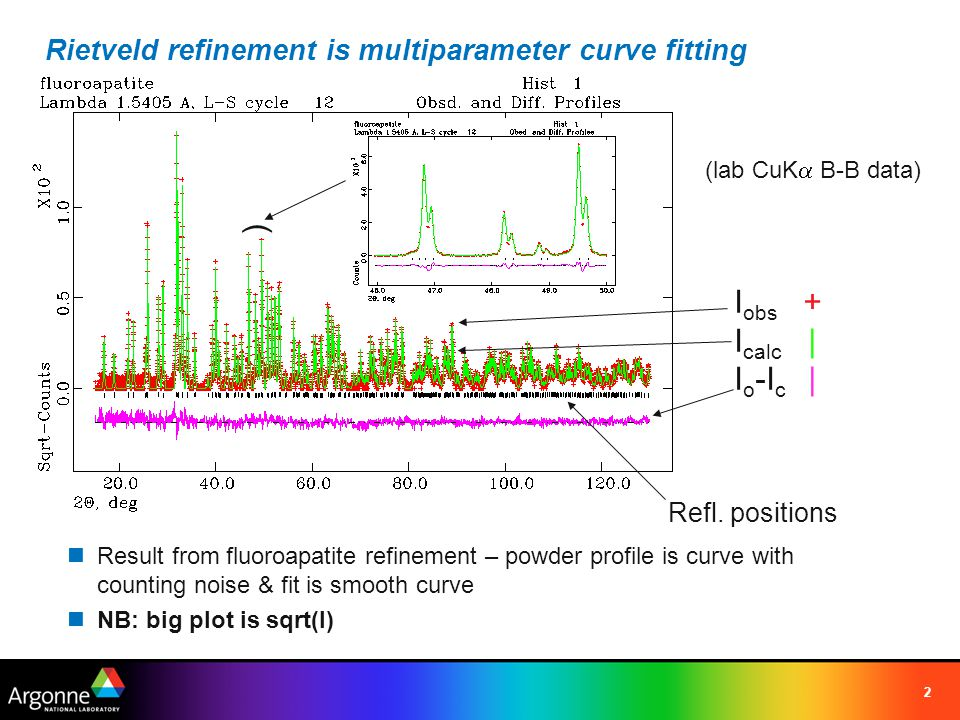 Rietveld refinement is multiparameter curve fitting