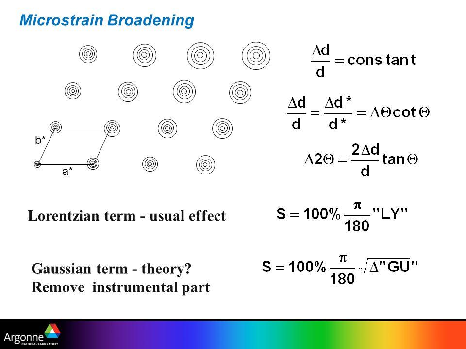 Microstrain Broadening