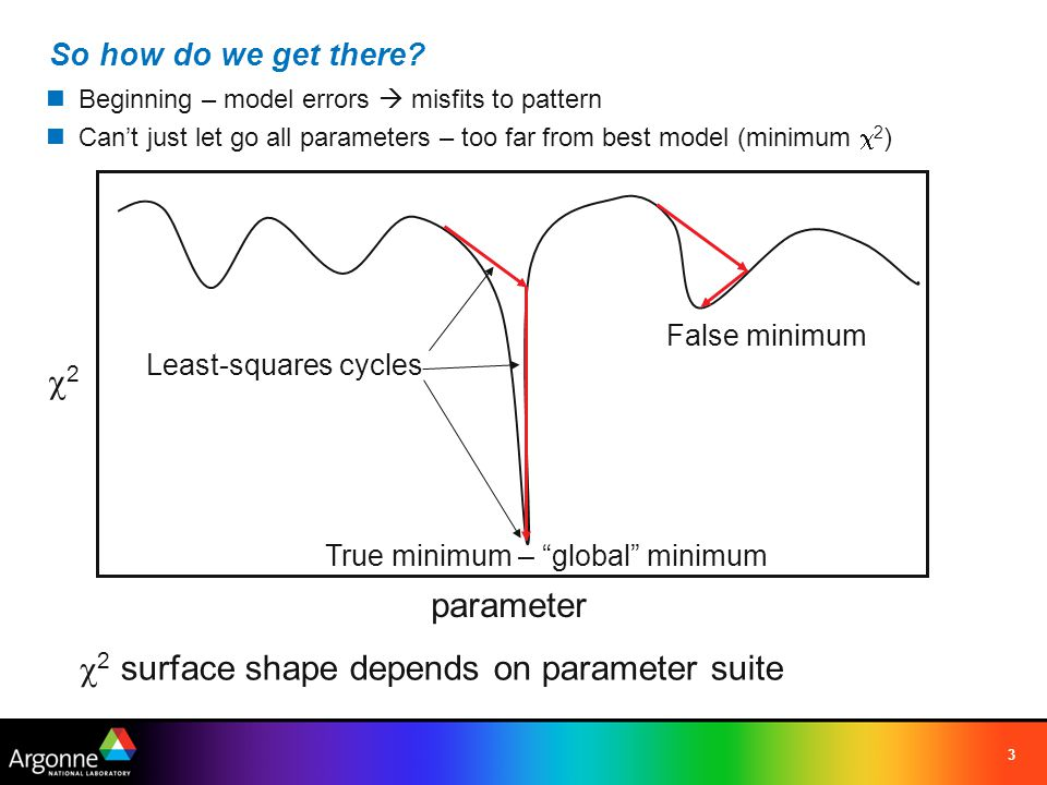 c2 surface shape depends on parameter suite