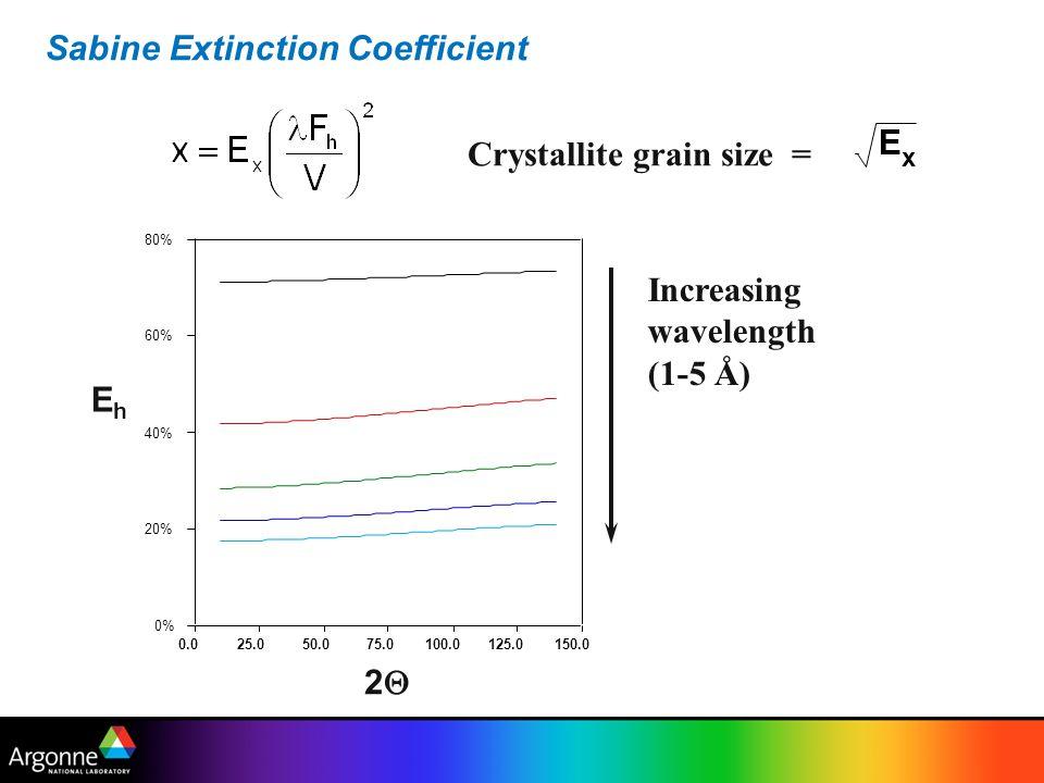 Sabine Extinction Coefficient