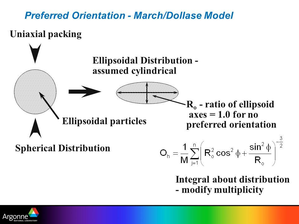 Preferred Orientation - March/Dollase Model