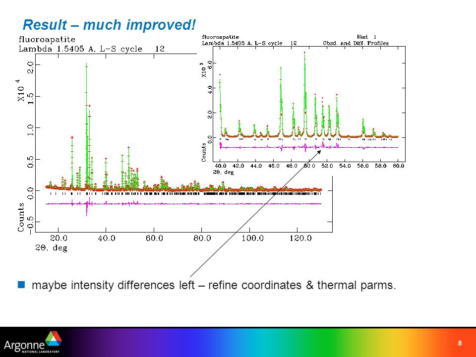 Result – much improved! maybe intensity differences left – refine coordinates & thermal parms.