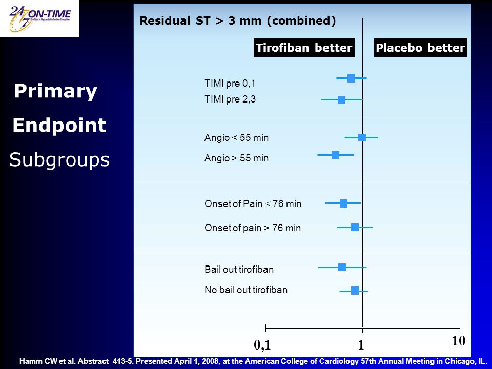 Primary Endpoint Subgroups 10 0,1 1 Residual ST > 3 mm (combined)