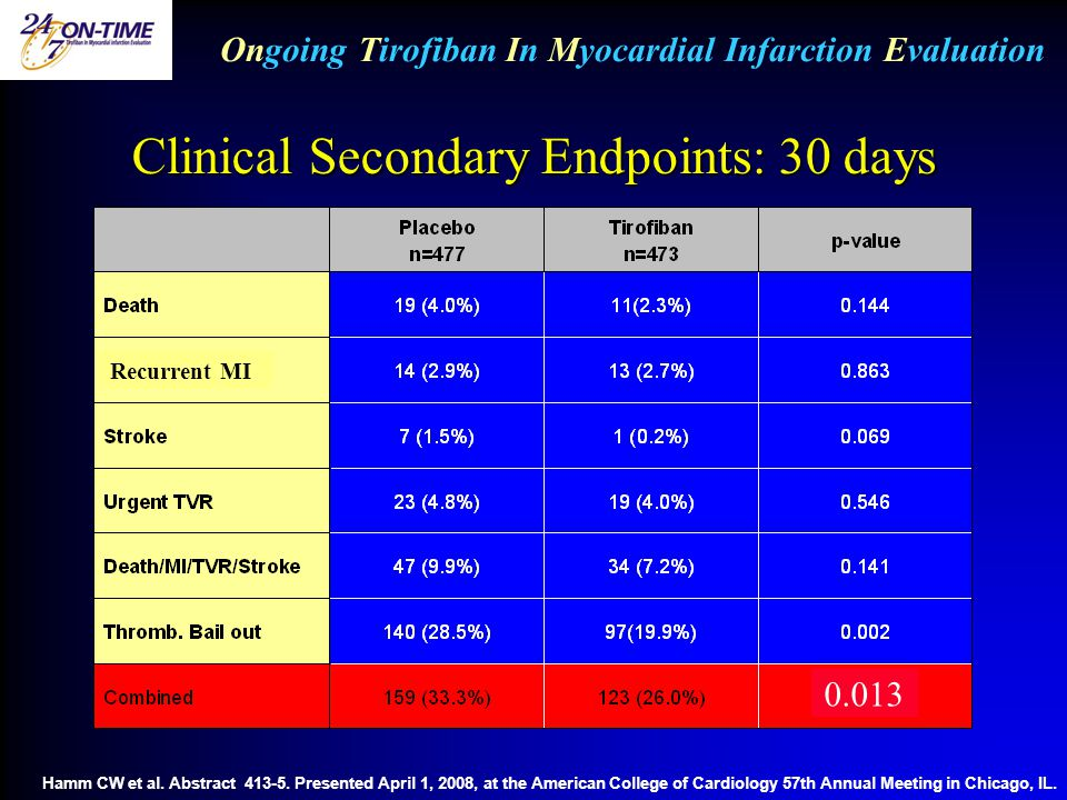 Clinical Secondary Endpoints: 30 days