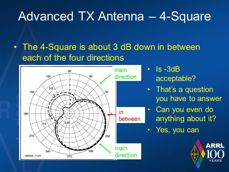 Advanced TX Antenna – 4-Square