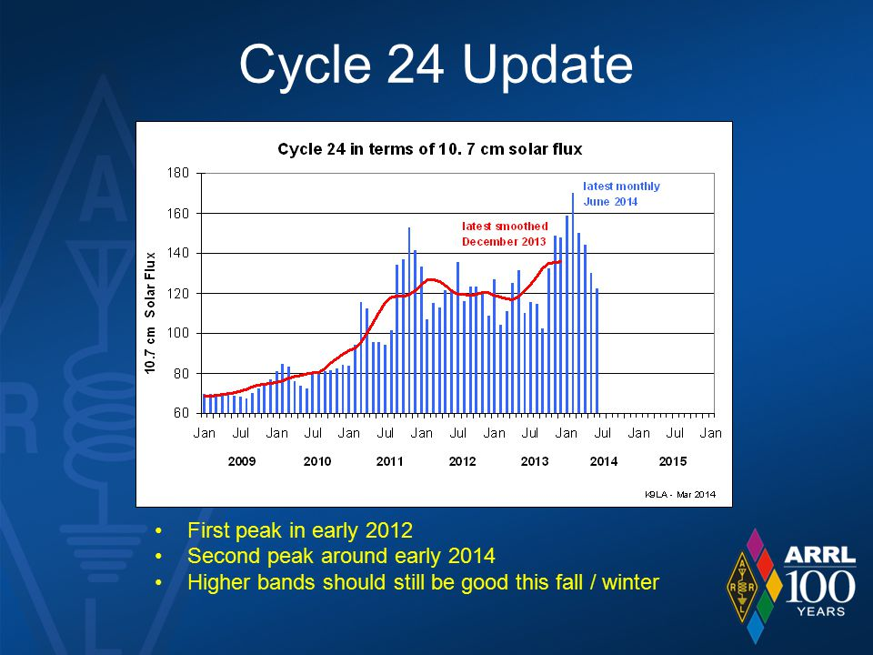 Cycle 24 Update First peak in early 2012 Second peak around early 2014
