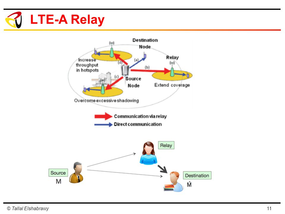 LTE-A Relay