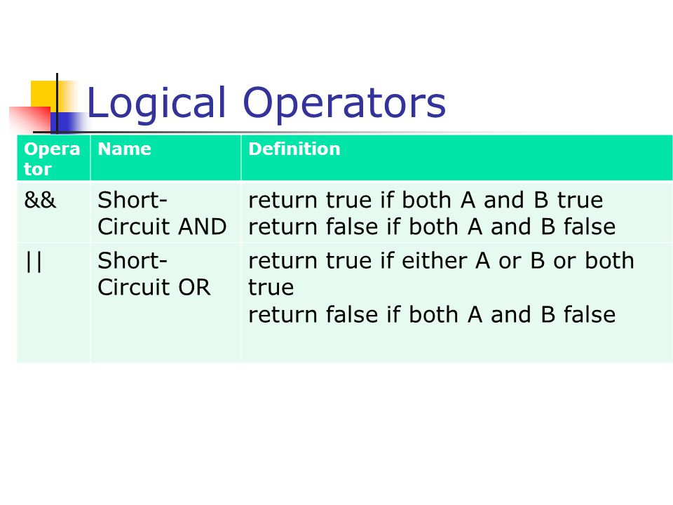 Logical Operators && Short-Circuit AND