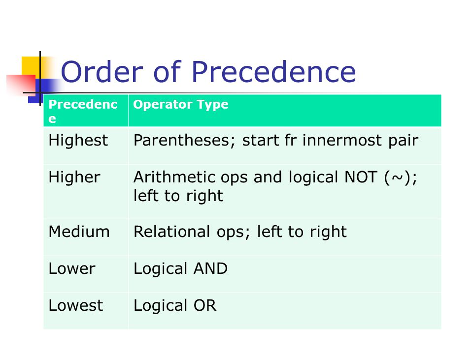 Order of Precedence Highest Parentheses; start fr innermost pair
