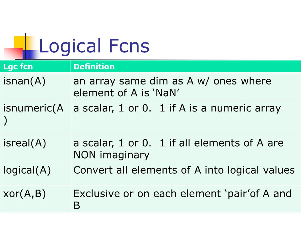 Logical Fcns Lgc fcn. Definition. isnan(A) an array same dim as A w/ ones where element of A is 'NaN'