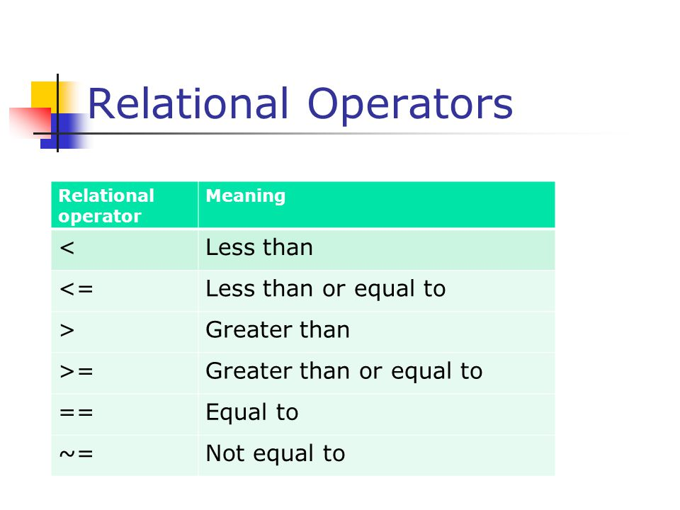 Relational Operators < Less than <= Less than or equal to >