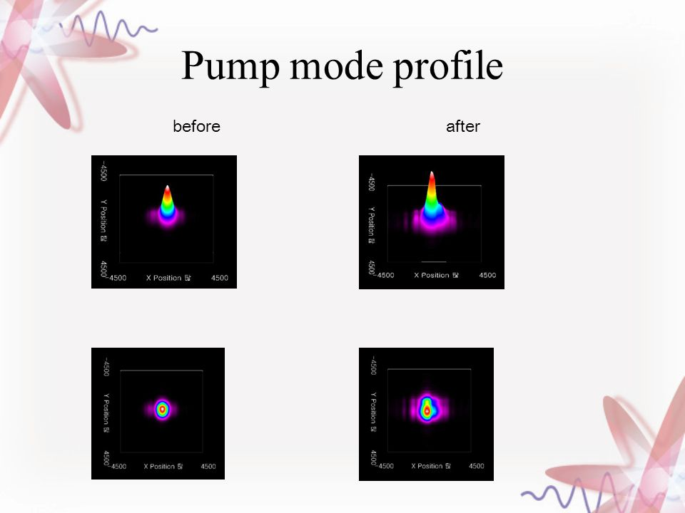 Pump mode profile before after