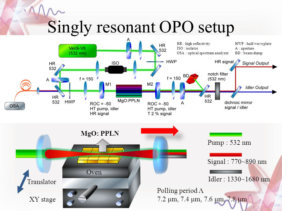 Singly resonant OPO setup