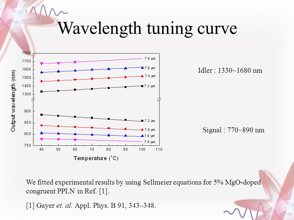 Wavelength tuning curve