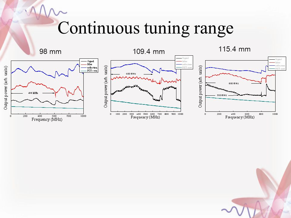 Continuous tuning range