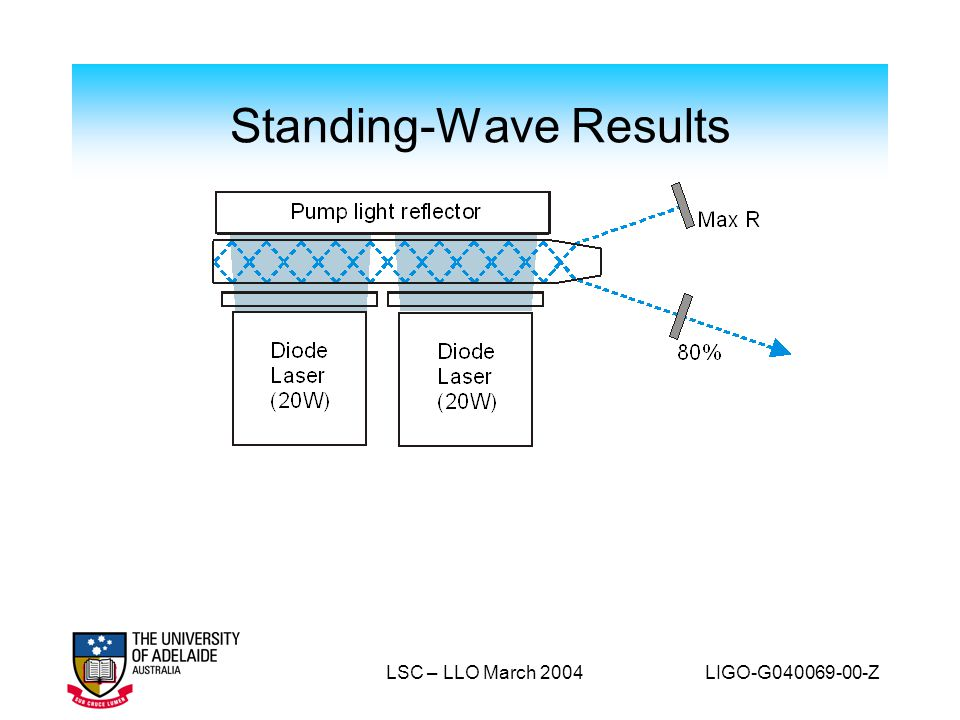 Standing-Wave Results