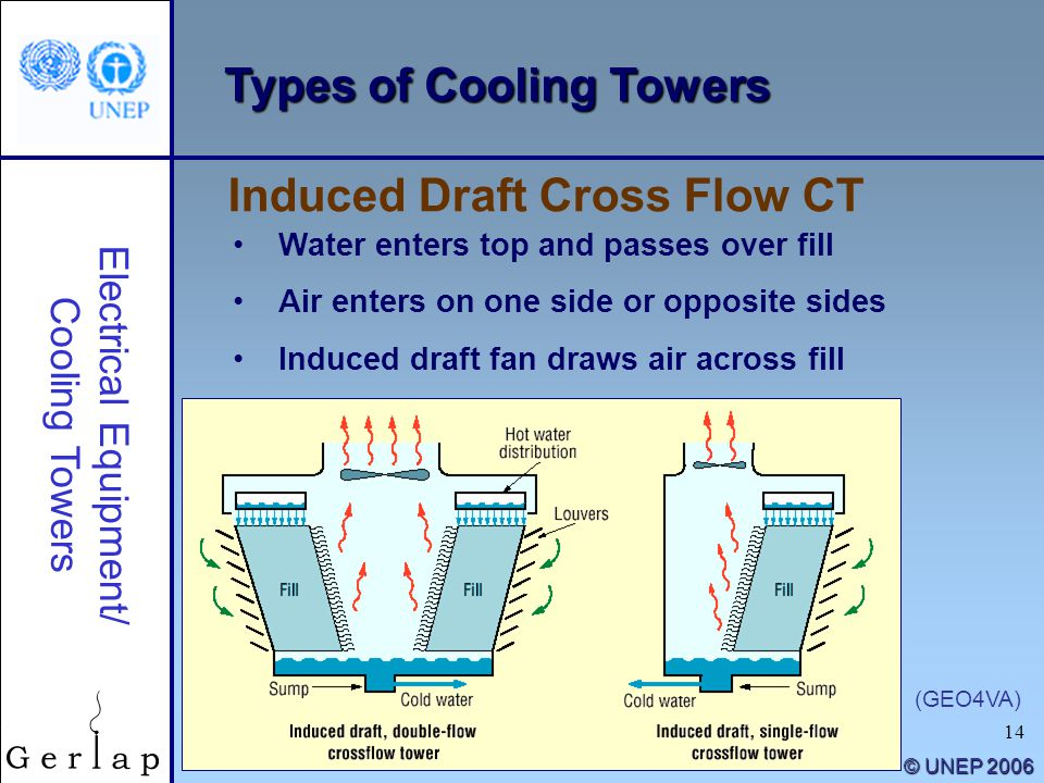 Equipment\/ Cooling Towers. Induced draft cross flow cooling tower ...
