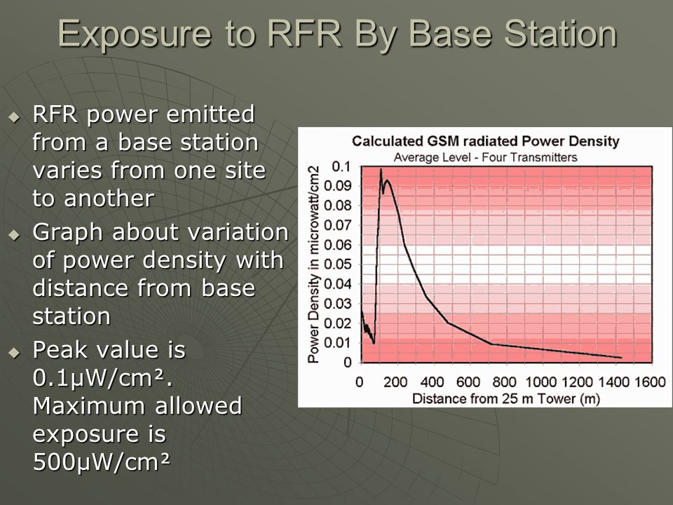 Exposure to RFR By Base Station