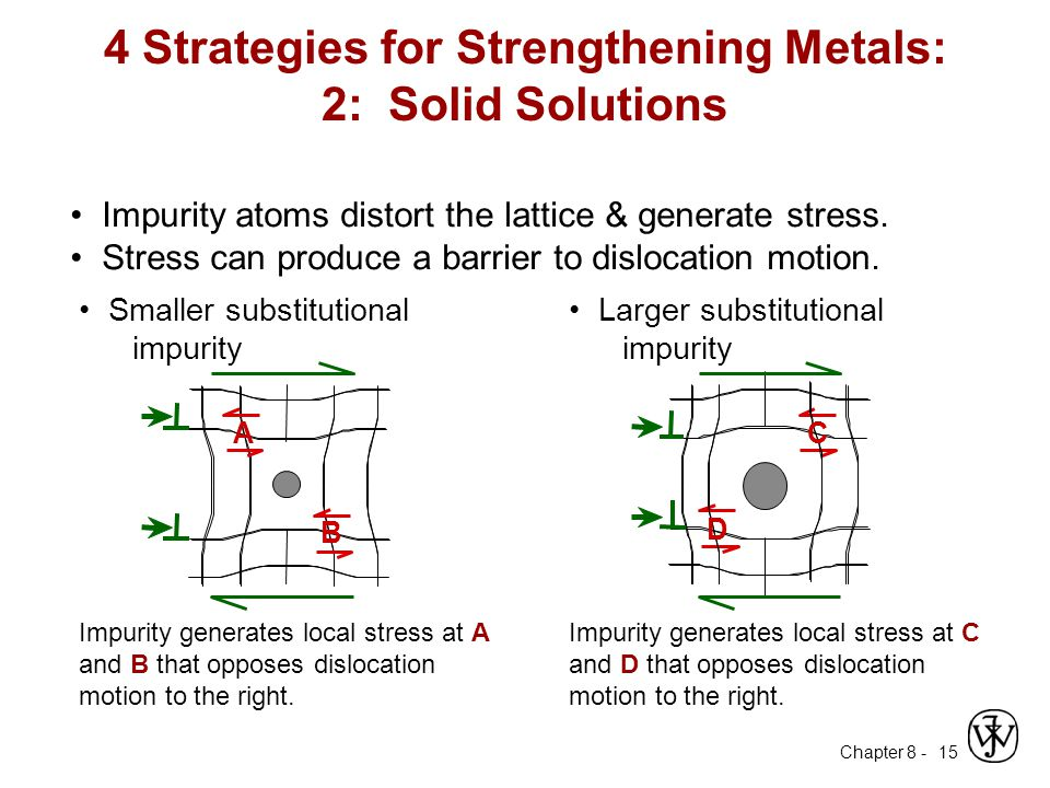 4 Strategies for Strengthening Metals: 2: Solid Solutions