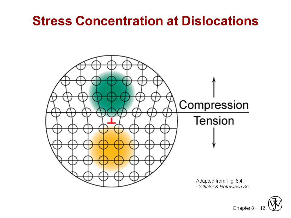 Stress Concentration at Dislocations