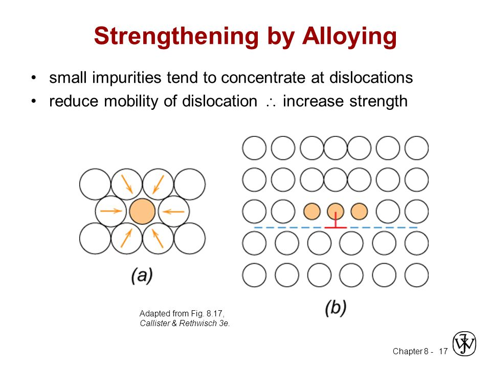 Strengthening by Alloying