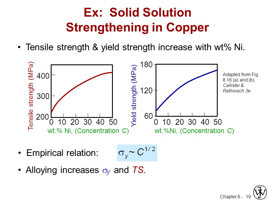 Ex: Solid Solution Strengthening in Copper