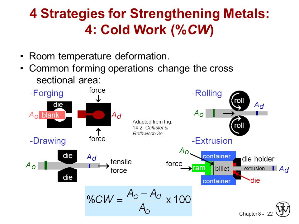 4 Strategies for Strengthening Metals: 4: Cold Work (%CW)