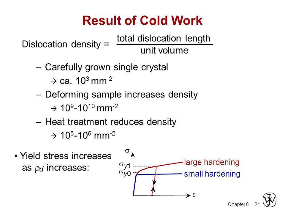 Result of Cold Work total dislocation length Dislocation density =