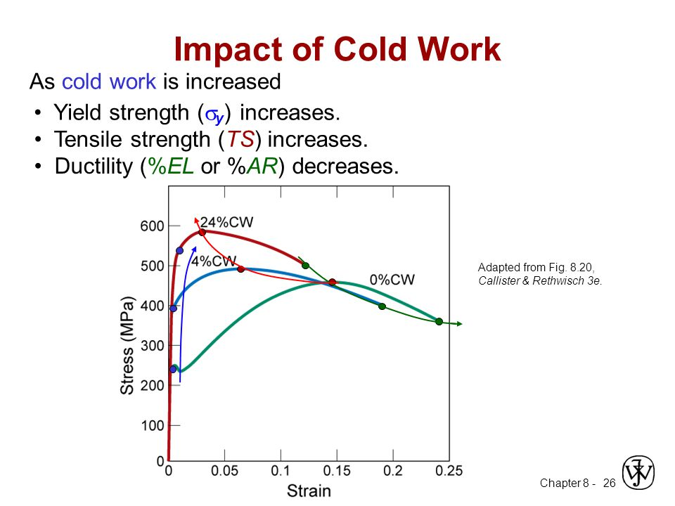 Impact of Cold Work As cold work is increased