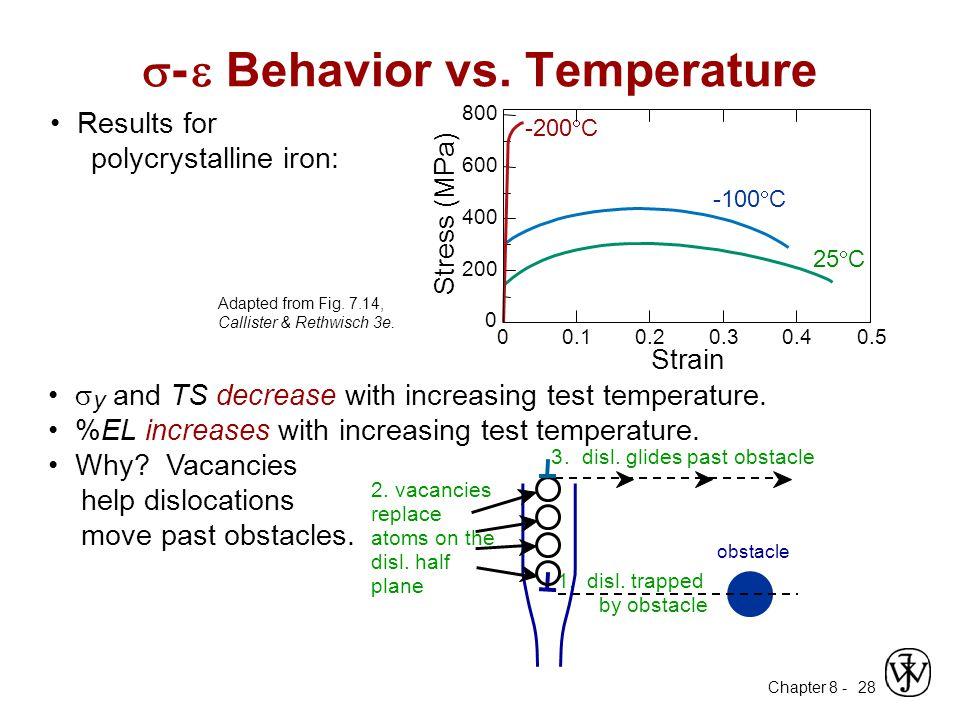 s- e Behavior vs. Temperature