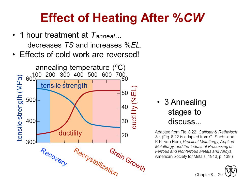 Effect of Heating After %CW