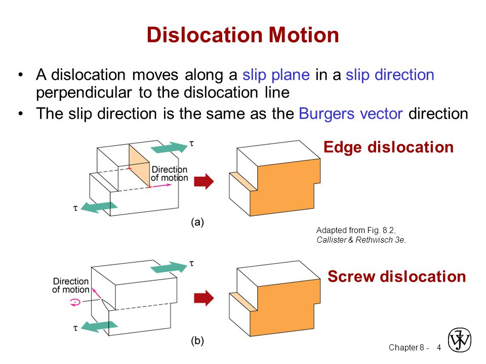 Dislocation Motion A dislocation moves along a slip plane in a slip direction perpendicular to the dislocation line.