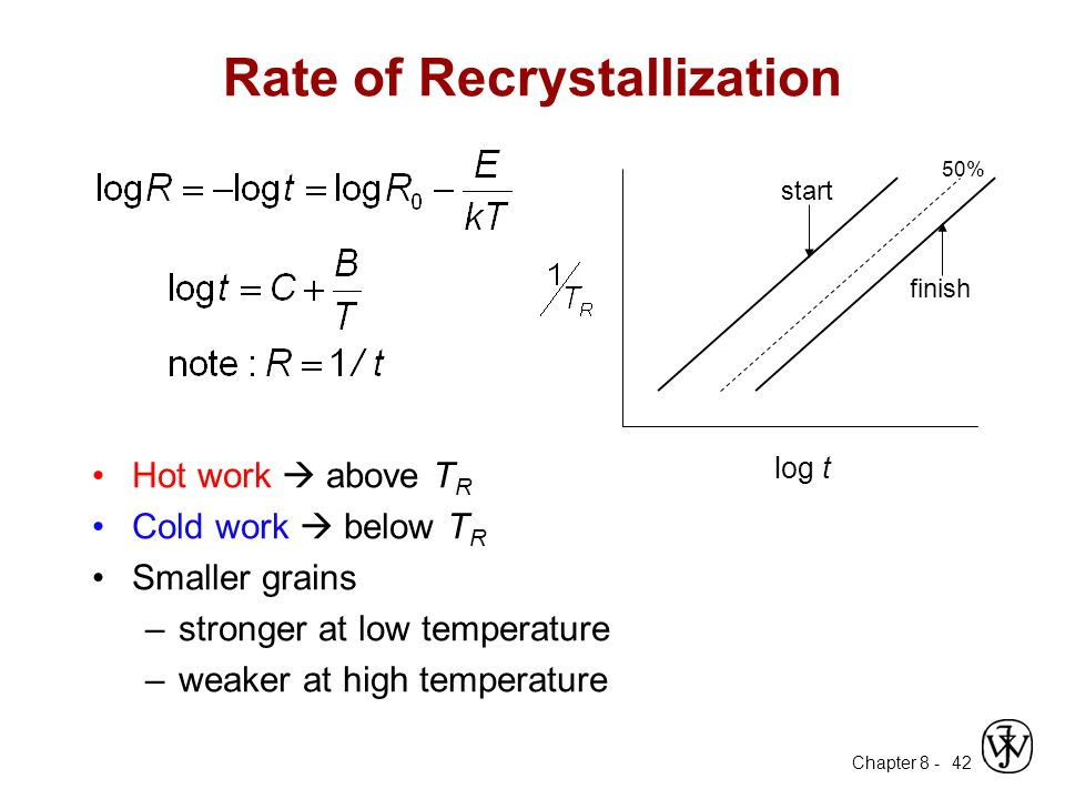 Rate of Recrystallization