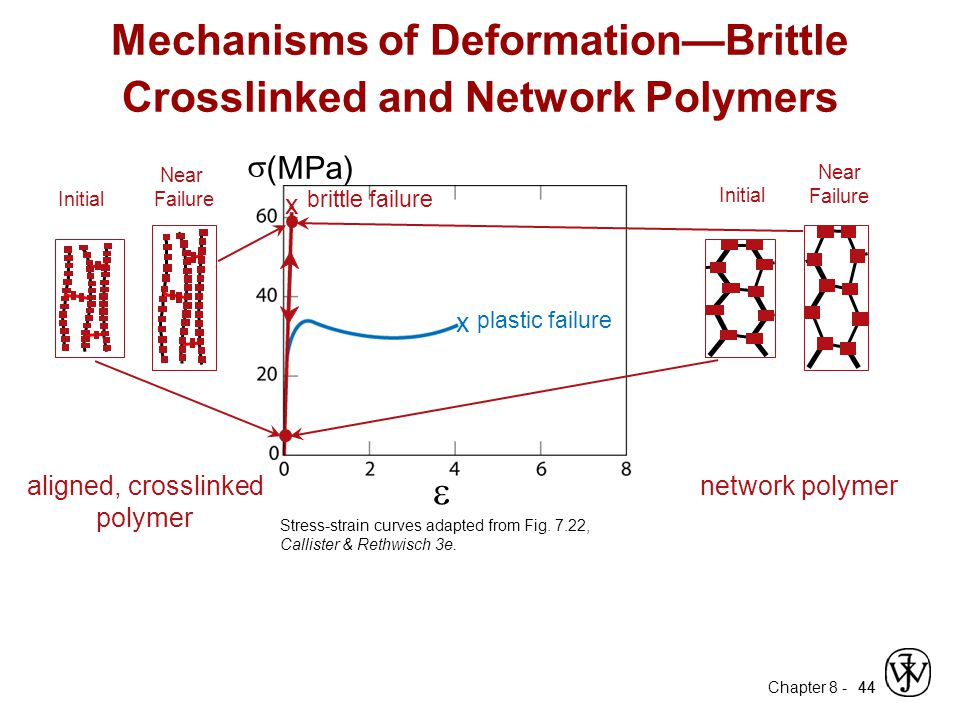 Mechanisms of Deformation—Brittle Crosslinked and Network Polymers