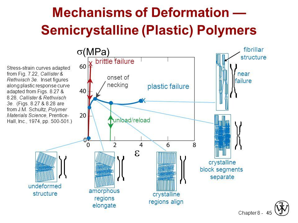 Mechanisms of Deformation — Semicrystalline (Plastic) Polymers