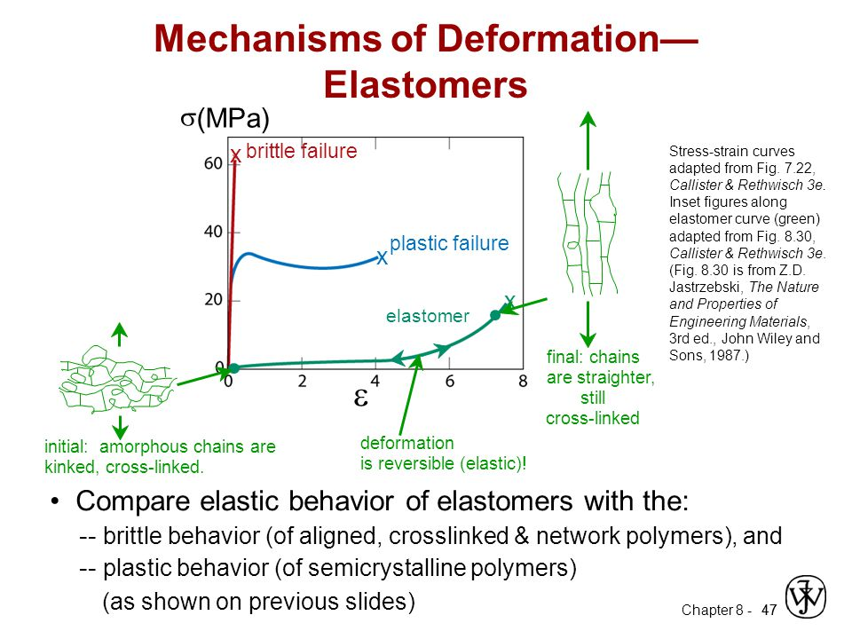 Mechanisms of Deformation—Elastomers