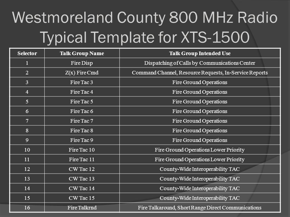 Westmoreland County 800 MHz Radio Typical Template for XTS-1500